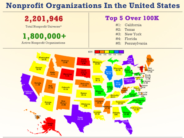 Infographic: Nonprofit Organizations In The United States